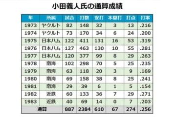 メガネの名一塁手、小田義人氏の通算成績