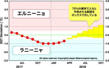 エルニーニョ監視海域の海面水温の基準値との差の5か月移動平均値。出典=気象庁ホームページ、吹き出し部分は加筆