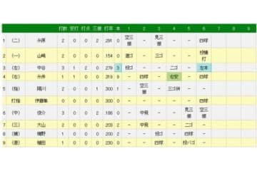 6回、阪神・中谷が先制2ランを放った