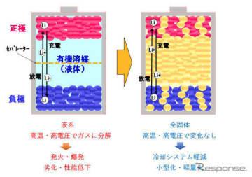 リチウム電池の構造と特性