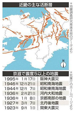 近畿の主な活断層(上)と京都滋賀で震度5以上の地震(下)