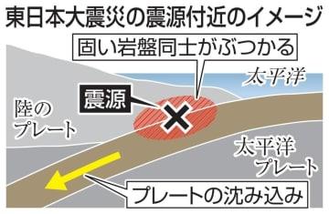 東日本大震災の震源付近のイメージ