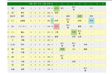 ヤクルト・山田哲人が通算150号本塁打を達成!