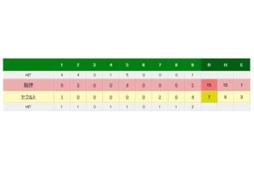 ヤクルト対阪神の試合結果