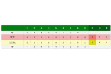 ヤクルトvs阪神の試合結果