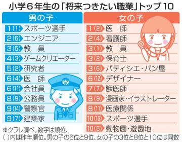 小学6年生の「将来つきたい職業」トップ10