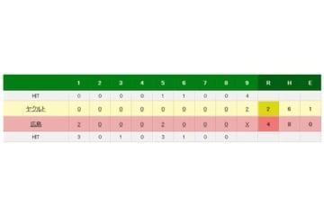 広島対ヤクルトの試合結果