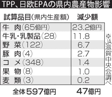 TPP、日欧EPAの滋賀県内農産物影響