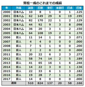 日本ハム・實松一成の2017年までの通算成績