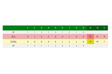 ヤクルトvs巨人の試合結果