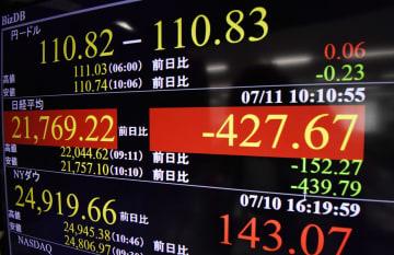 下げ幅が一時400円を超えた日経平均株価を示すモニター=11日午前、東京・東新橋