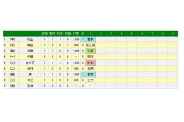 初回のパ・リーグ打線の結果一覧