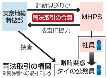 司法取引の構図