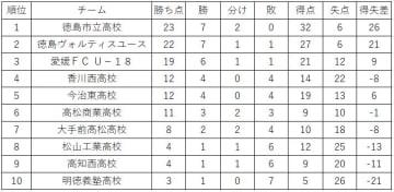 プリンスリーグ四国順位表(7月14日現在)