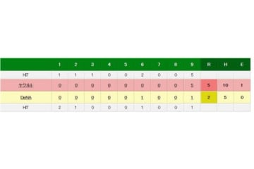 DeNA対ヤクルトの試合結果