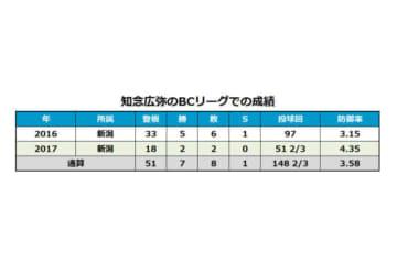 知念広弥のBCリーグ在籍時の成績一覧