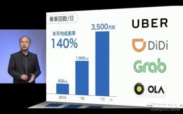 投資先のライドシェア各社で乗車回数が急増していることを説明する孫氏
