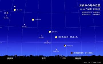 皆既月食と火星 2018年7月28日 東京(C)国立天文台