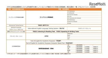 大学入試英語成績提供システム参加要件を満たしていることが確認された英語の民間試験・検定試験の一覧