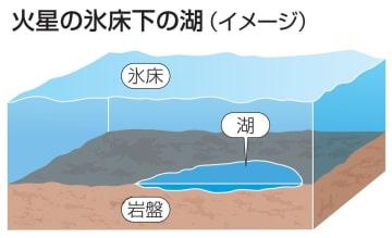 火星の氷床下の湖(イメージ)