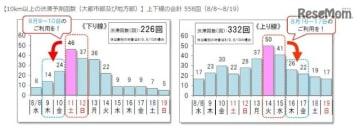 10km以上の渋滞予測回数