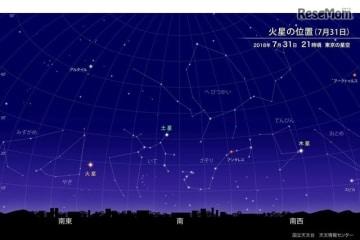 火星の位置(2018年7月31日午後9時ごろ 東京の星空)