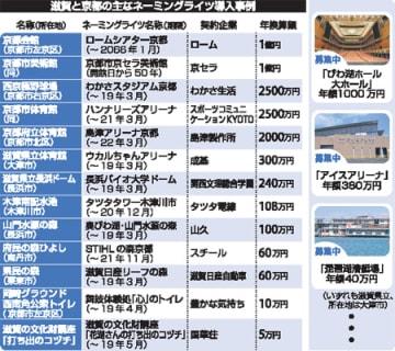 滋賀と京都の主なネーミングライツ導入事例