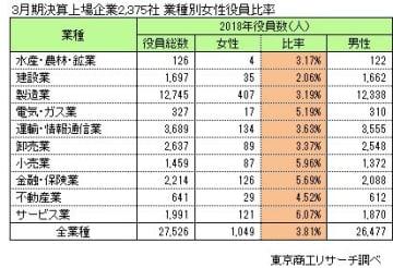 3月期決算上場企業2,375社