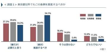 東京都以外でも条例を推進すべきという人が多数