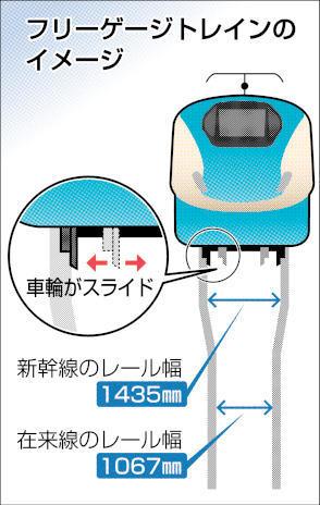 フリーゲージトレインの車輪幅変換のイメージ