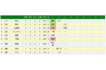 1回、ヤクルト・山田哲人が球団タイ記録となる9試合連続打点を記録