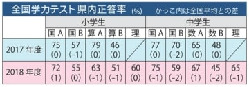 【全国学力テスト和歌山県内正答率(%)】