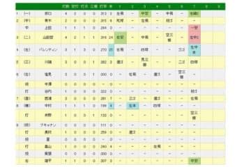 ヤクルト・山田哲人が球団新の10試合連続打点を記録!