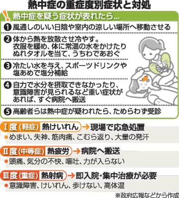 熱中症の重症度別症状と対処