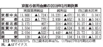 京滋6信用金庫の2018年3月期決算