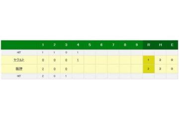 山田がソロ本塁打で12試合連続打点を記録