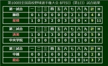 大会初日、星稜・済美・慶応が2回戦に進出!