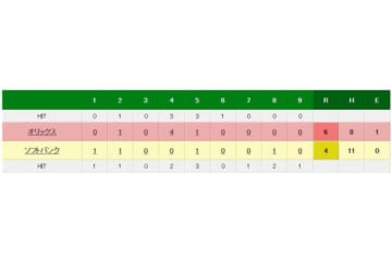 ソフトバンク対オリックスの試合結果