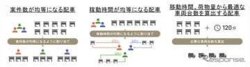 ビジネスナビタイム動態管理ソリューション 自動配車機能