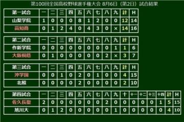 第4試合は史上初のタイブレークを制した佐久長聖が2回戦に進出!