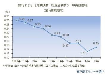 銀行112行 3月期決算 総資金利ざや 中央値推移