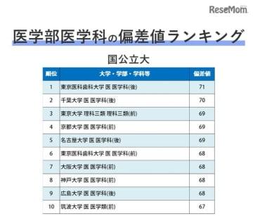 東京医科歯科大学/偏差値・セ試得点率|大学受験 …
