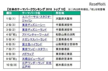 日本のテーマパークランキング2018