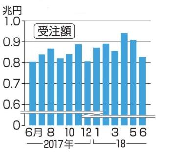 機械受注額の推移(船舶・電力を除く民需)