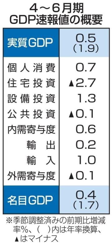 4~6月期GDP速報値の概要