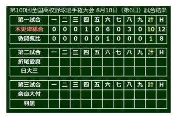 6日、第1試合は木更津総合が敦賀気比を下す