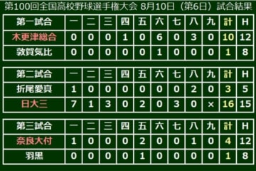 奈良大付が甲子園初勝利