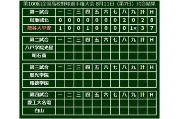 大会7日目、第1試合は龍谷大平安がサヨナラ勝利で甲子園通算100勝を達成!