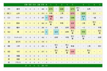 11安打8得点を記録し、巨人が広島を下す
