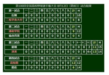 第8日目、済美が逆転サヨナラ満塁弾で勝利するなど熱戦が繰り広げられた